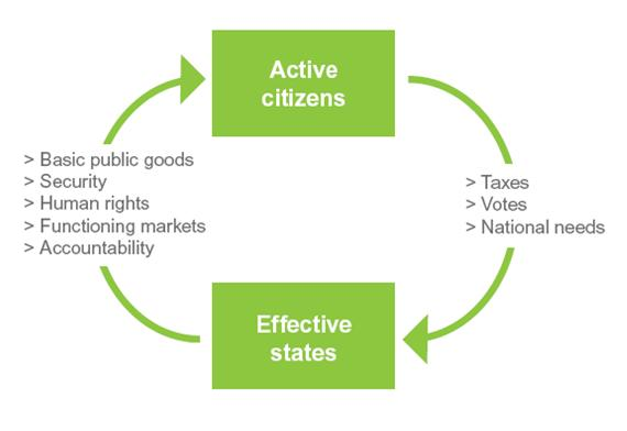 Citizen Government compact